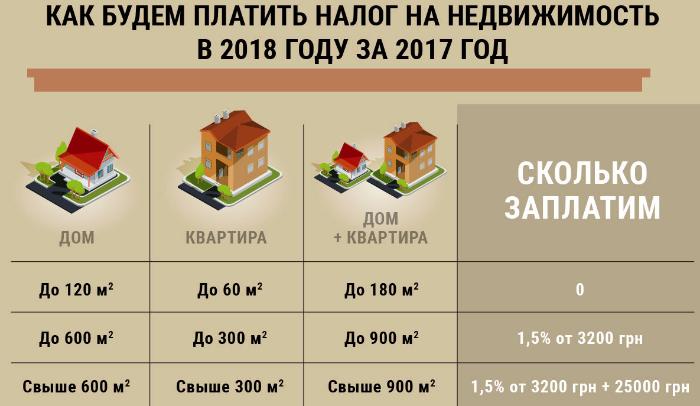 налог на лишние метры жилья
