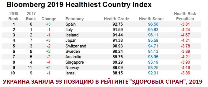 рейтинг «здоровых стран».