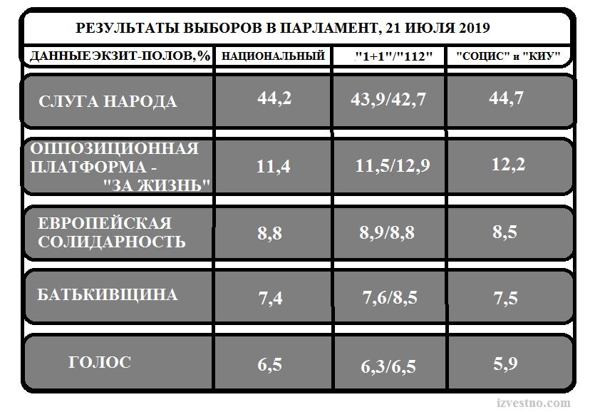 Результаты экзит-полов парламентских выборов