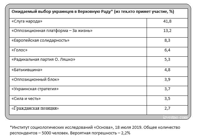 рейтинг партий в Верховную Раду