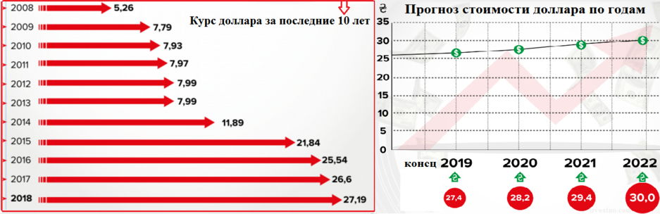 прогноз экспертов по курсу до конца года – 30 грн/доллар