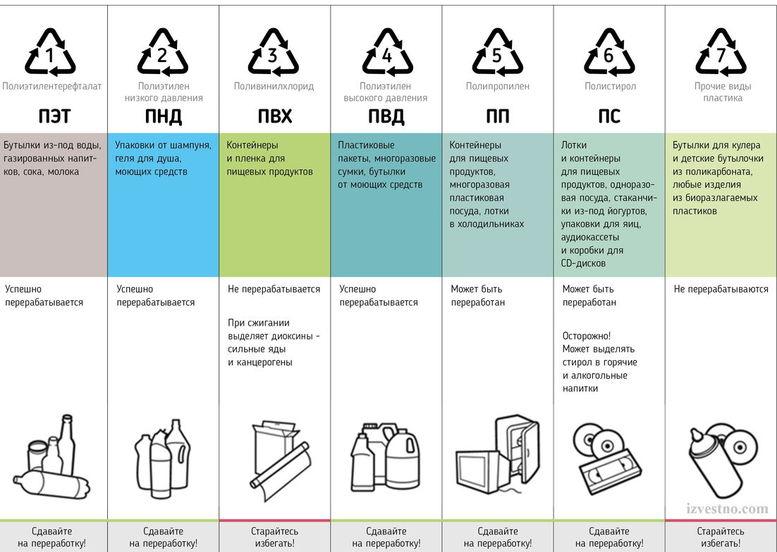 маркировка на пластике