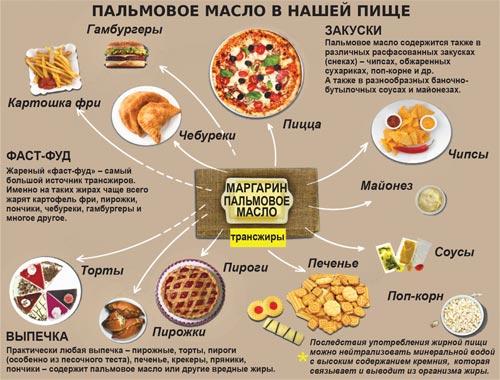 пальмовое масло в продуктах