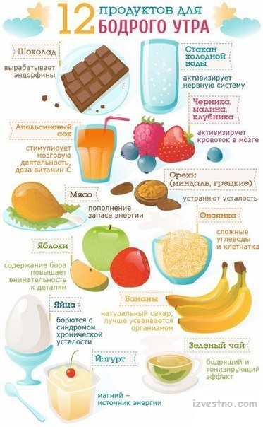 12 продуктов для доброго утра