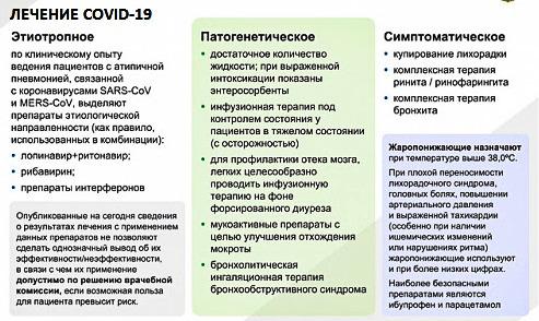 стадии коронавируса, лечение COVID-19