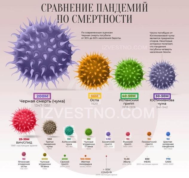 история пандемий