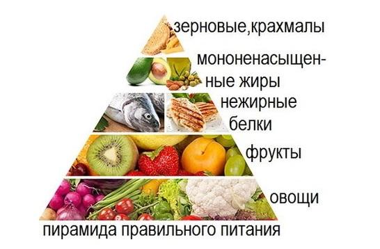 Диеты с высоким содержанием мяса, яиц и молочных продуктов