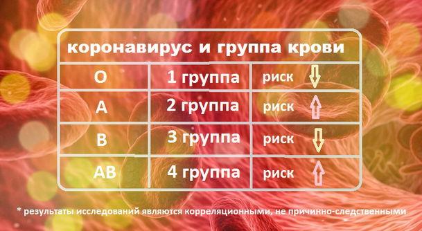 коронавирус и группа крови