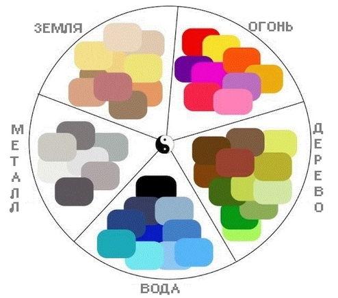 Значение цвета в фен-шуй